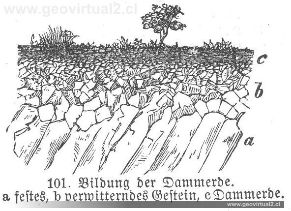 Polack 1892 meteorizaci n y suelo for Suelo organico para dibujar