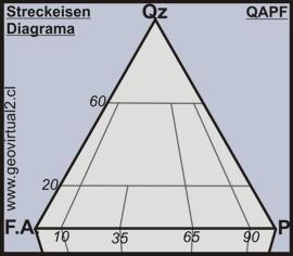 Apuntes Geología General: El diagrama Streckeisen o QAPF