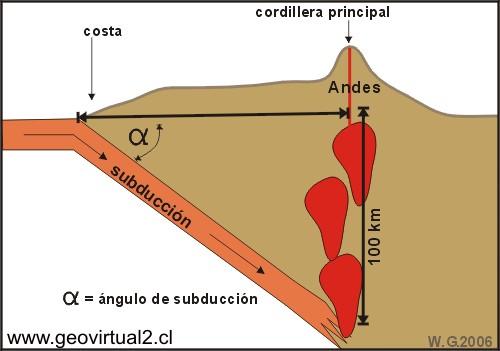 Angulo de subducción