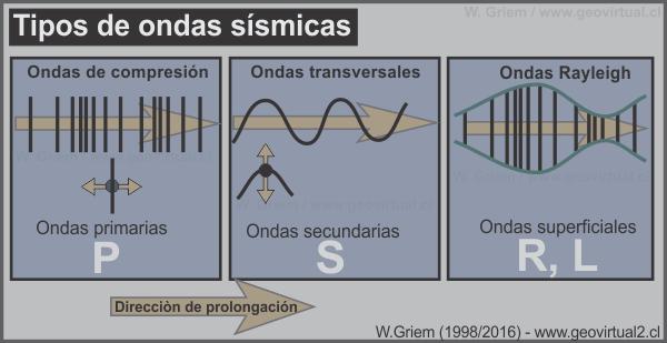 Apuntes Geología General: Métodos geofísicos, sismología