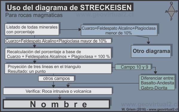 Apuntes geologa general el diagrama streckeisen o qapf diagrama de flujo del uso del diagrama streckeisen ccuart Gallery