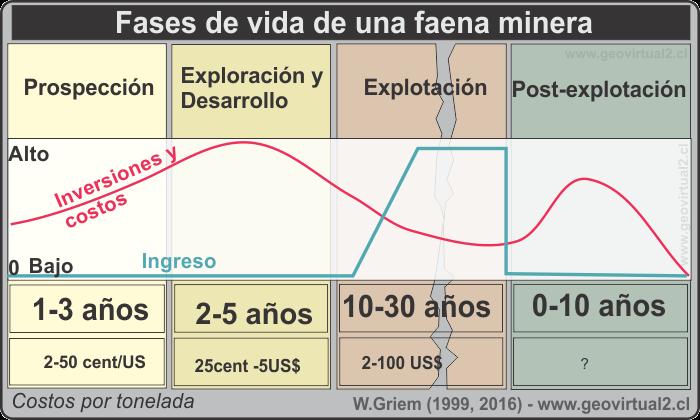 fases de vida de una mina
