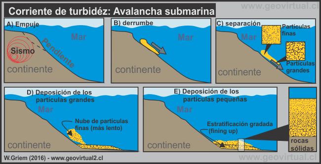 9494e305f02a Apuntes Geología General  Corriente turbidez y atolón