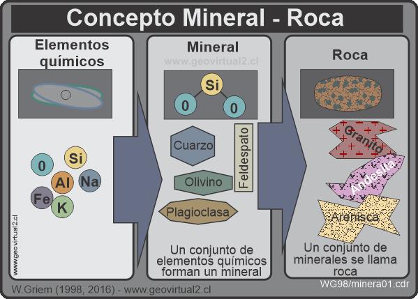 Mineralog a for Roca definicion