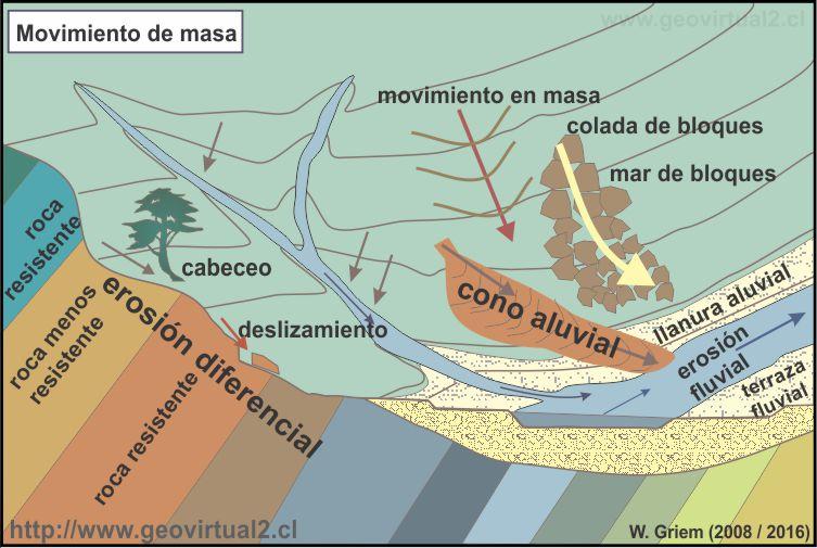 Apuntes Geología Sedimentología Ambiente Terrestre